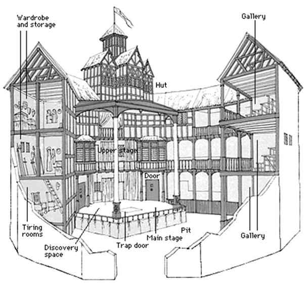 Shakespeare Globe Theatre Model Diagram